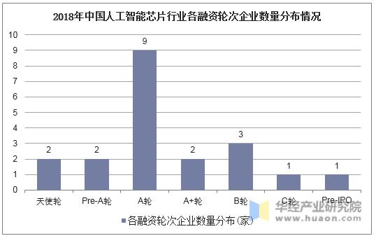 2018年中國人工智能芯片行業各融資輪次企業數量分布情況
