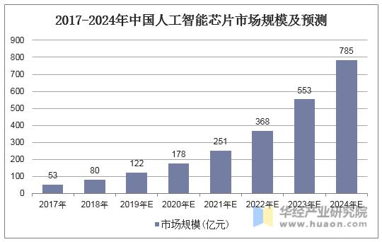 2017-2024年中國人工智能芯片市場規模及預測