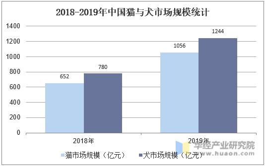 2018-2019年中國貓與犬市場規模統計