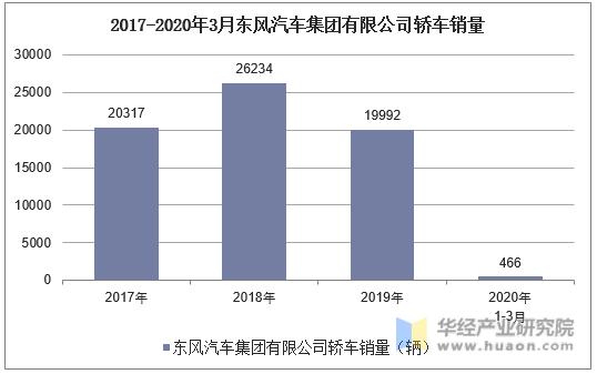 2017-2020年3月東風汽車集團有限公司轎車銷量統計