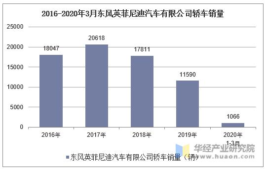 2016-2020年3月東風英菲尼迪汽車有限公司轎車銷量統計