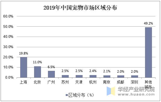 2019年中國寵物市場區域分布