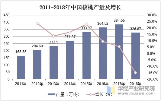 2011-2018年中國核桃產量及增長