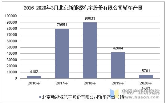 2016-2020年3月北京新能源汽車股份有限公司轎車產量統計