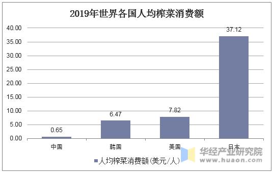 2019年世界各國人均榨菜消費額