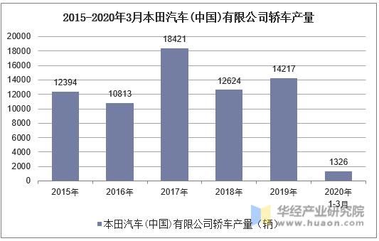2015-2020年3月本田汽車(中國)有限公司轎車產量統計