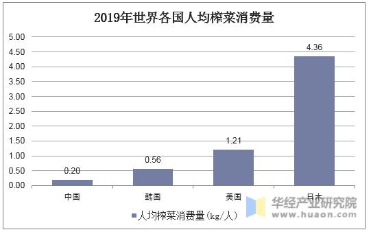 2019年世界各國人均榨菜消費量