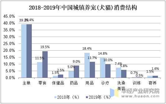 2018-2019年中國城鎮養寵(犬貓)消費結構