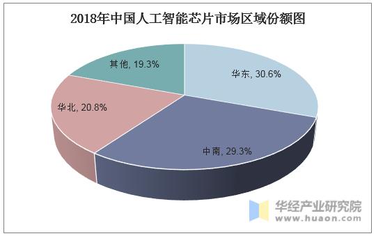 2018年中國人工智能芯片市場區域份額圖