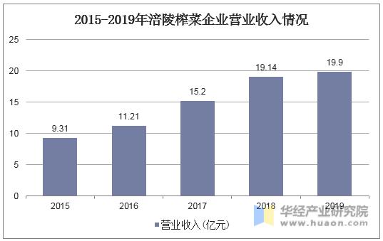 2015-2019年涪陵榨菜企業營業收入情況