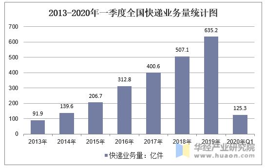 2013-2020年一季度全國快遞業務量統計圖