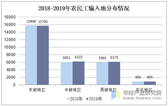 2018-2019年農民工輸入地分布情況