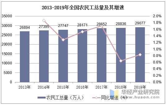 2013-2019年全國農民工總量及其增速