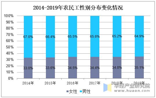 2014-2019年農民工性別分布變化情況