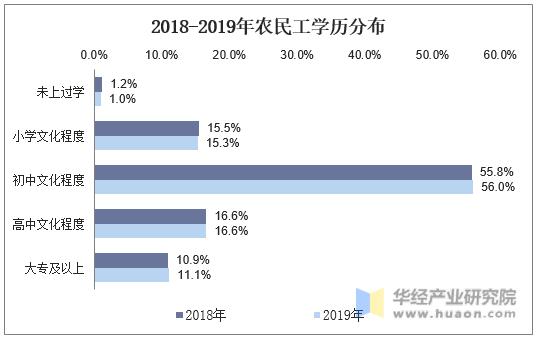 2018-2019年農民工學歷分布
