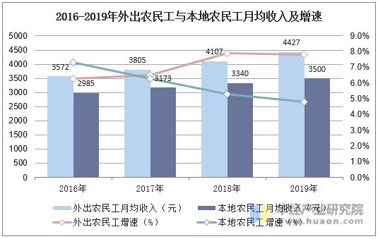 2016-2019年外出農民工與本地農民工月均收入及增速