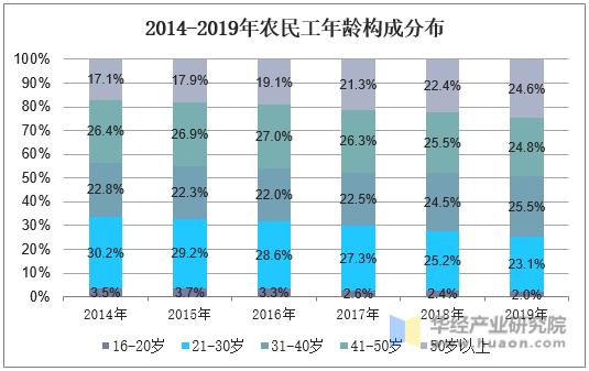 2014-2019年農民工年齡構成分布