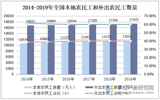 2014-2019年全國本地農民工和外出農民工數量