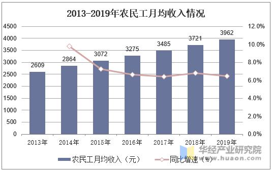 2013-2019年農民工月均收入情況