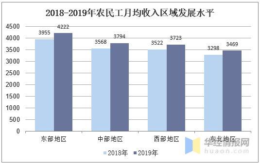 2018-2019年農民工月均收入區域發展水平