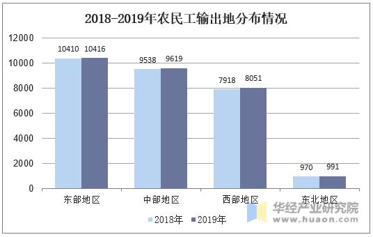 2018-2019年農民工輸出地分布情況