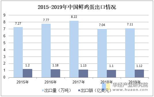 2015-2019年中國鮮雞蛋出口情況