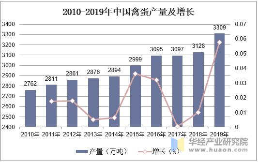 2010-2019年中國禽蛋產量及增長