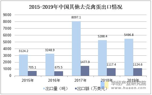 2015-2019年中國其他去殼禽蛋出口情況