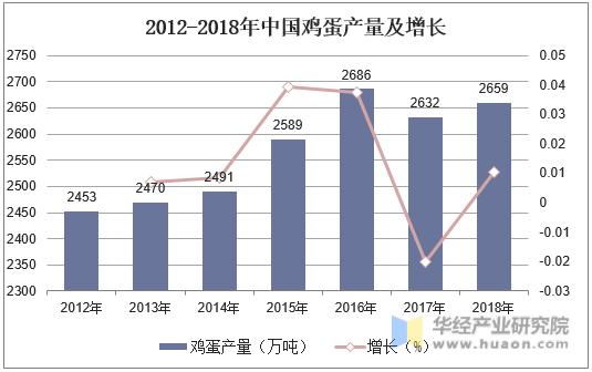 2012-2018年中國雞蛋產量及增長