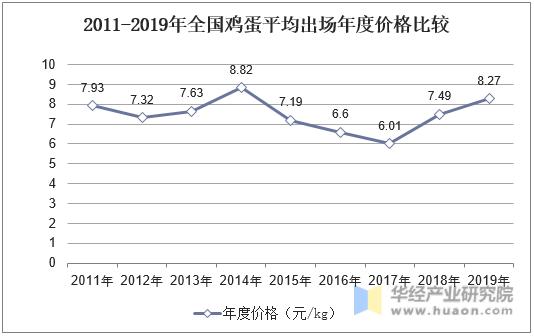 2011-2019年全國雞蛋平均出場年度價格比較