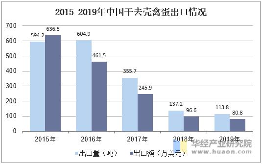 2015-2019年中國干去殼禽蛋出口情況