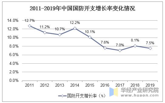 2011-2019年中国国防开支增长率变化情况
