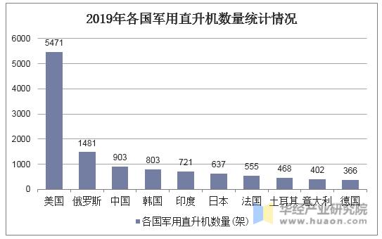 2019年各国军用直升机数量统计情况