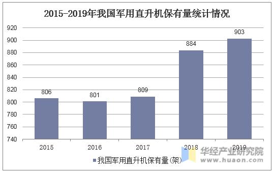 2015-2019年我国军用直升机保有量统计情况