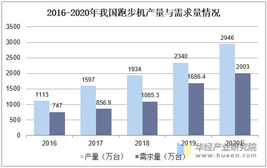 2016-2020年我国跑步机产量与需求量情况