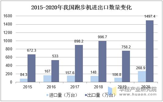2015-2020年我国跑步机进出口数量变化