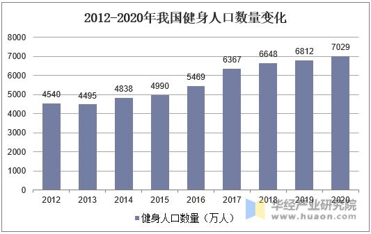 2012-2020年我国健身人口数量变化