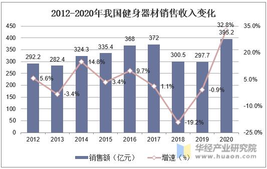 2010-2019年全国连锁经营餐饮业营业额和统一配送商品购进额