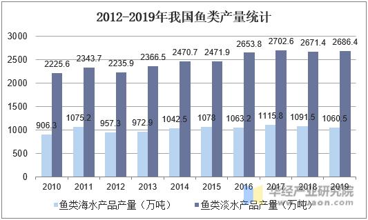 2012-2019年我国鱼类产量统计