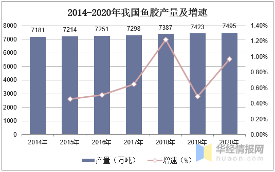 2014-2020年我国鱼胶产量及增速