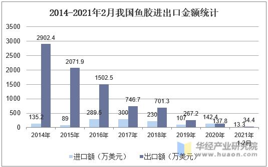 2014-2021年2月我国鱼胶进出口金额统计