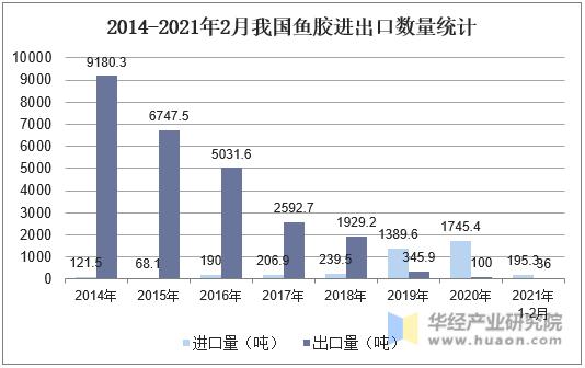2014-2021年2月我国鱼胶进出口数量统计
