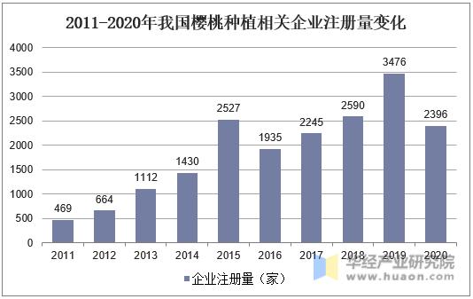 2011-2020年我国樱桃种植相关企业注册量变化