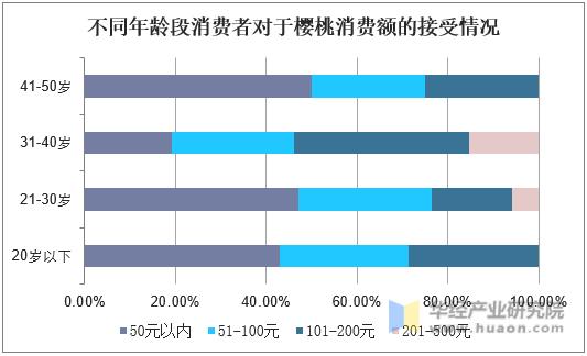 不同年龄段消费者对于樱桃消费额的接受情况