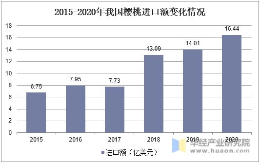 2015-2020年我国樱桃进口额变化情况