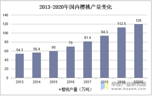 2013-2020年国内樱桃产量变化