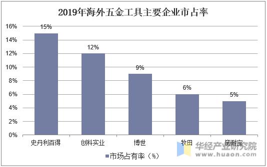 2019年海外五金工具主要企业市占率