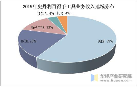 2019年史丹利百得手工具业务收入地域分布
