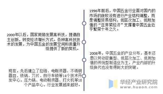 中国五金产业发展历程基本情况