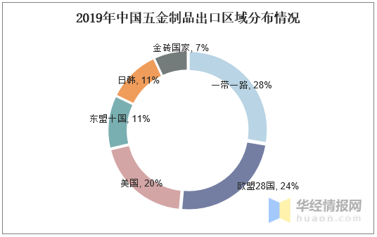 2019年中国五金制品出口区域分布情况